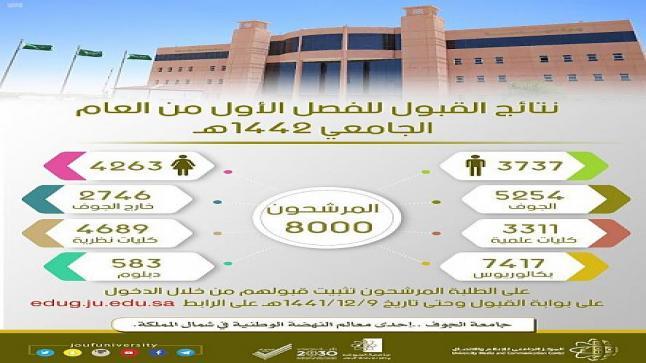 جامعة الجوف: قبول 8000 طالب وطالبة للعام الدراسي الجديد 1442